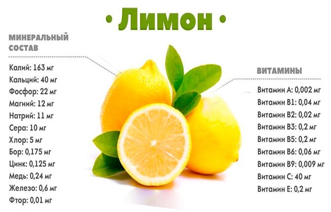 Лимон минеральные вещества