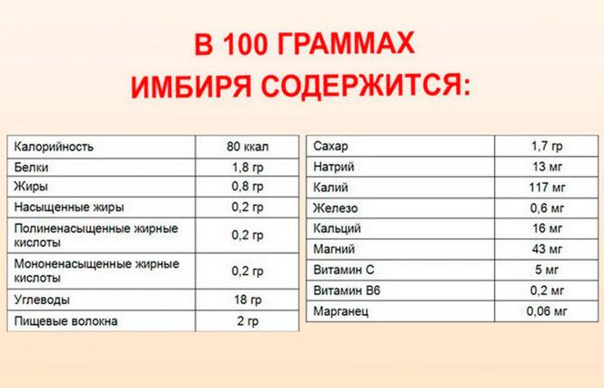 В 100 гр. имбиря