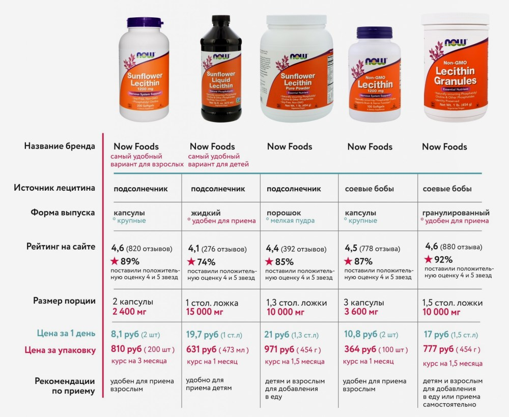 Разные виды лецитина