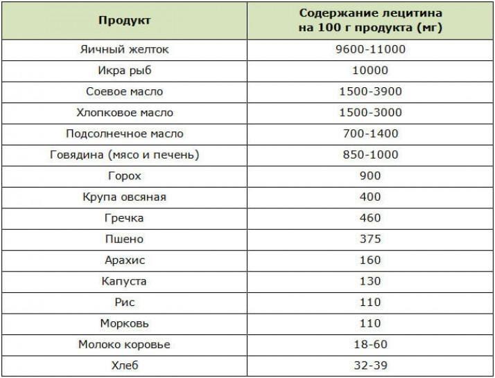 Таблица по содержанию соевого лецитина
